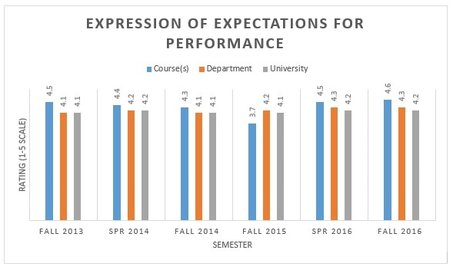 expectations for enc1101 The english department collected essays from students in all sections of enc1101 a o exceeds expectations, meets expectations writing effective rubrics.